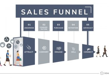 The Power of Funnels – It's time to learn more about the power of marketing funnels