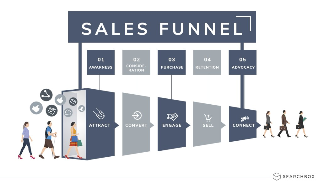 Image of steps in Sales funnel process